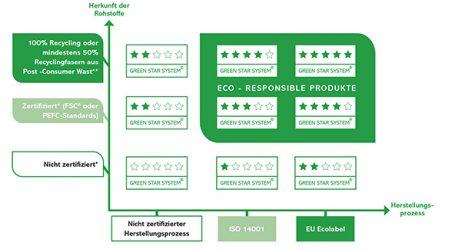 Antalis  setzt weiter auf Nachhaltigkeit