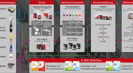 Migrationsoptimierte Farbsysteme für den Digitaldruck