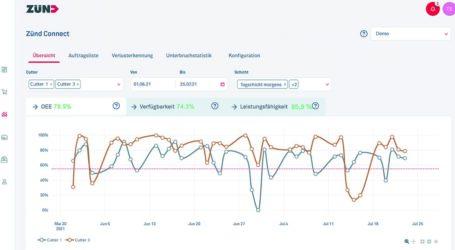 Automatisches Monitoring mit Zünd Connect