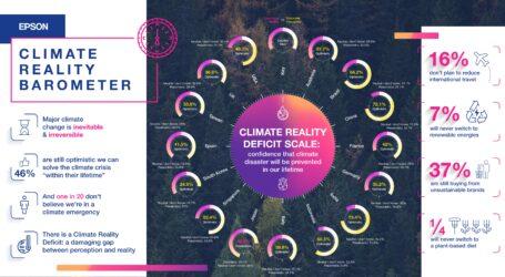 Klimabarometer: Lücke zwischen Anspruch und Realität